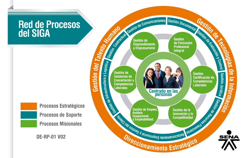 3 3 Procesos Y Procedimientos