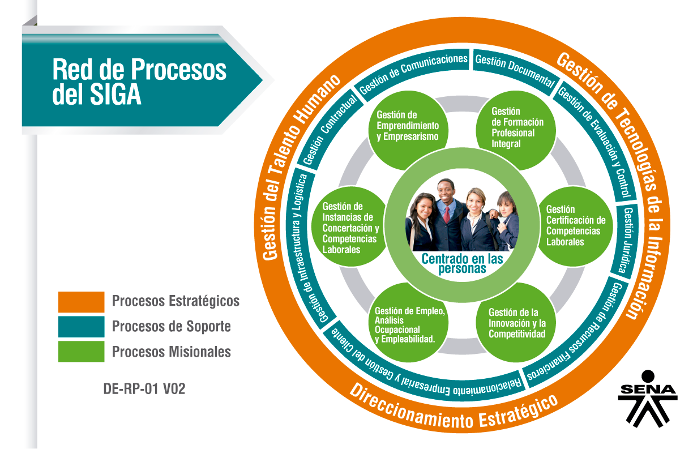red de procesos